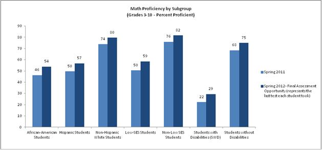 Math Proficiency by Subgroup
