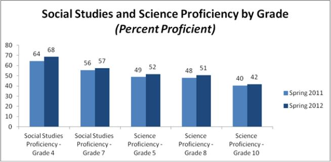 Social Studies and Science Proficiency by Grade