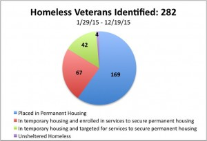 Homeless Veterans Graph