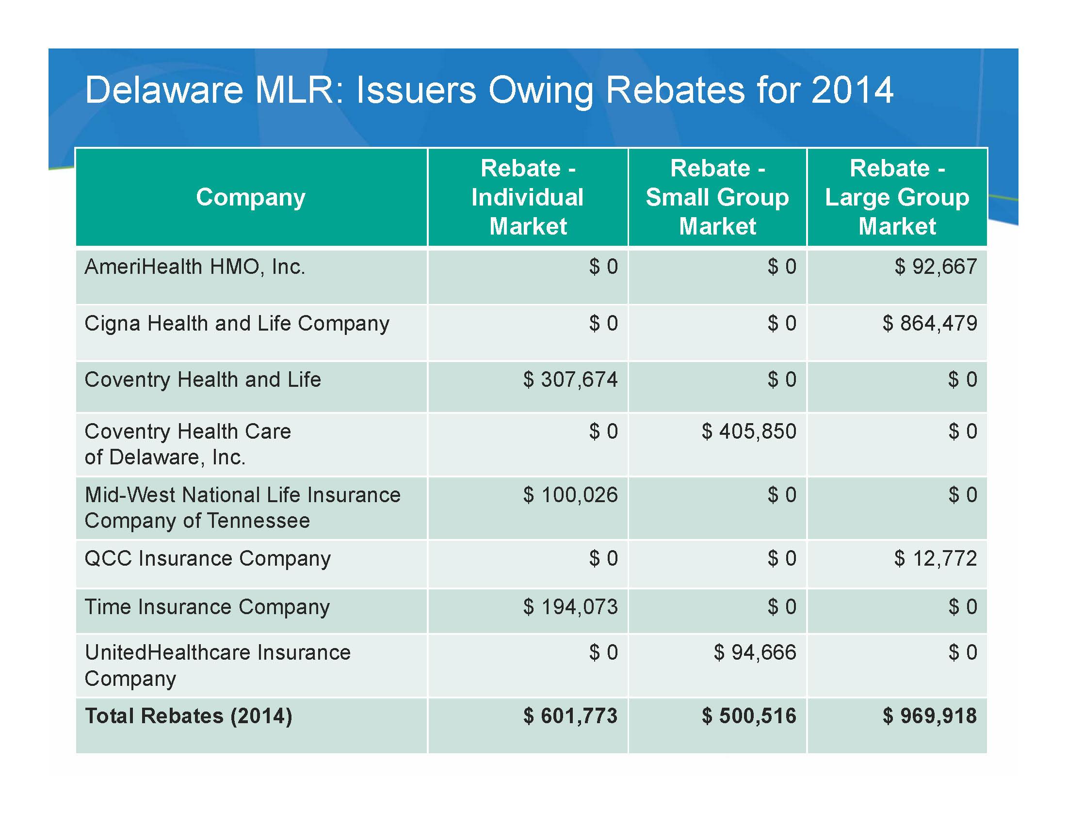 Commissioner stewart health insurers will rebate more than 2 million