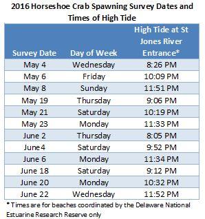 DNERR tide table