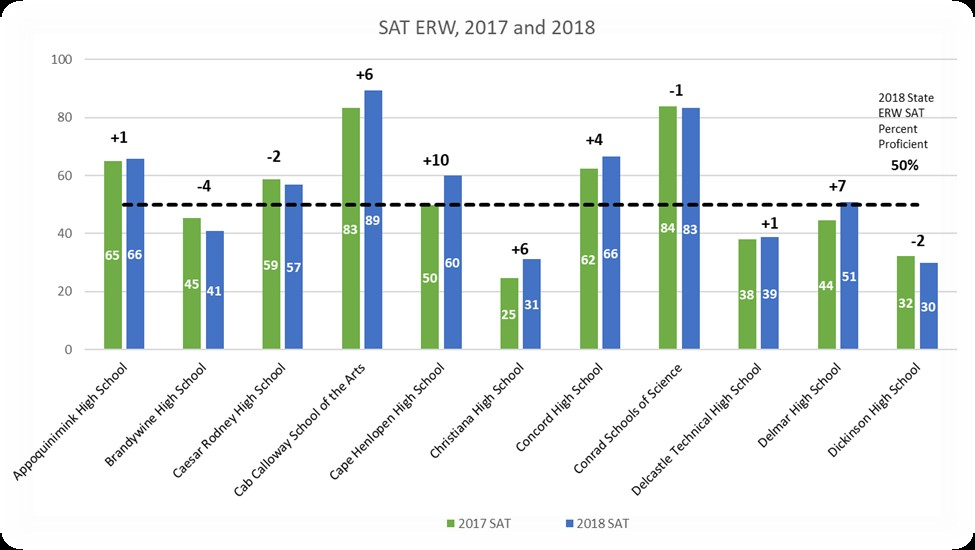 2018 State Assessment Results Hold Steady State Of