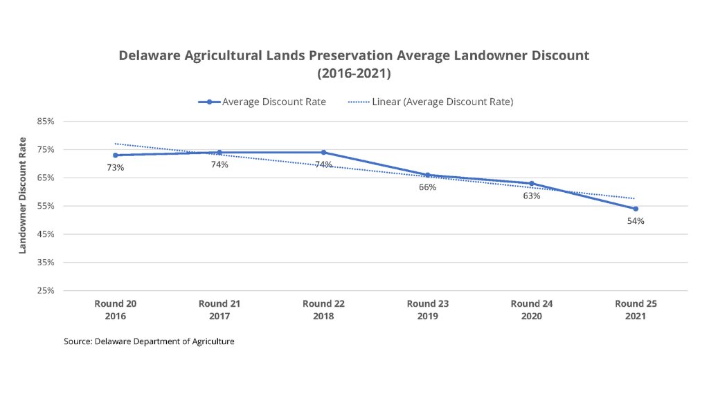 This line graph depicts the average landowner discount rate from 2016-2021 with a downward trend from 73% in 2016 to 54% in 2021.